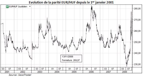 35 Eur To Huf
