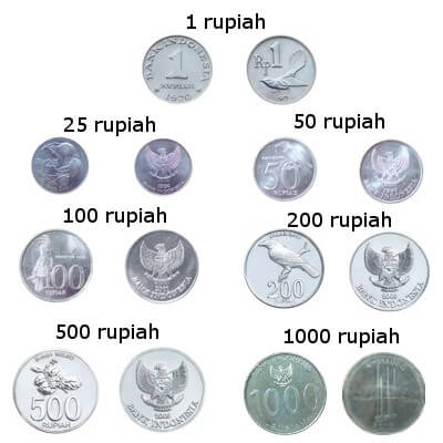 Currency Of Indonesia: Indonesian Rupiah - Mataf